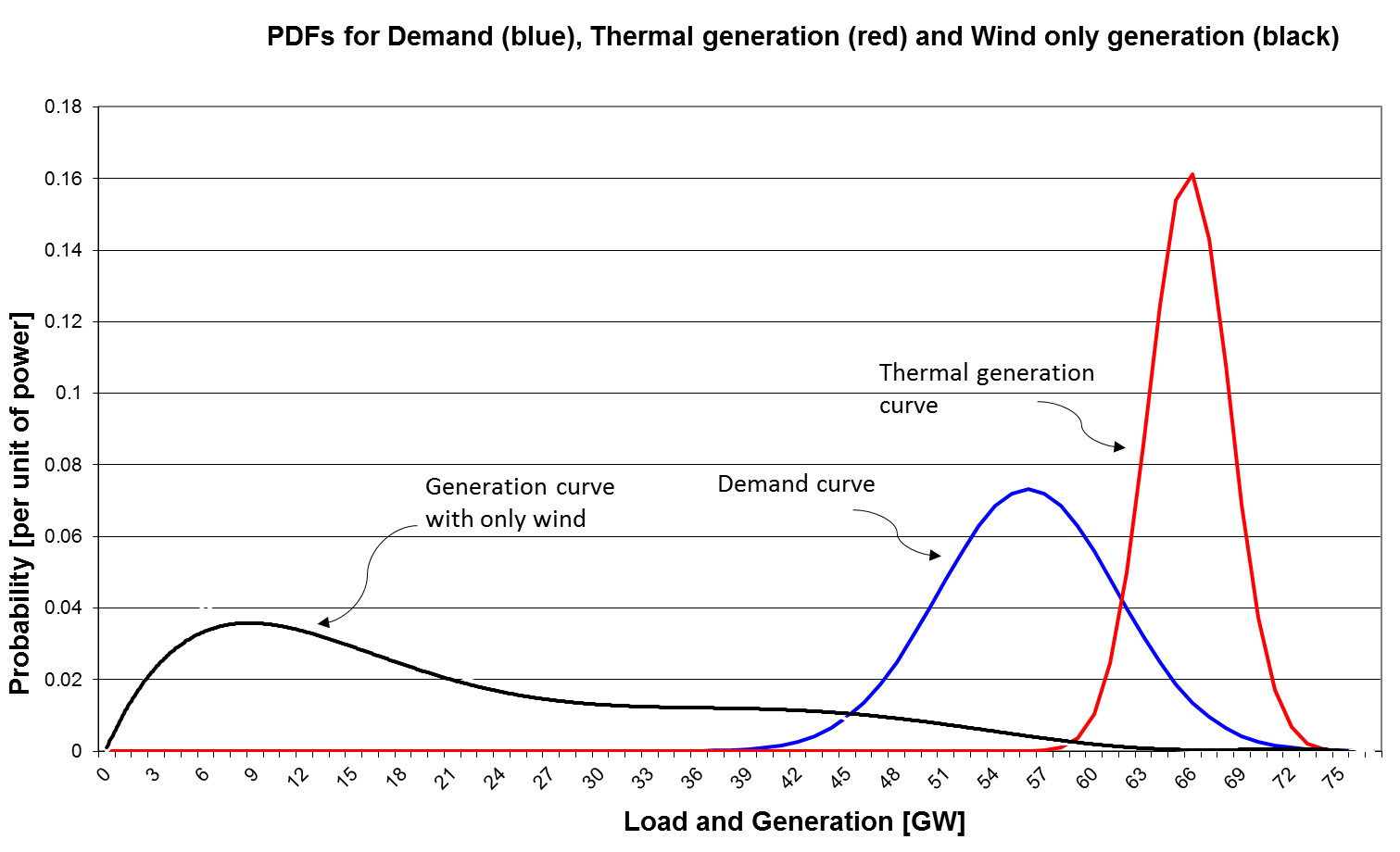 probability distributions for demand, typical generation and only wind generation